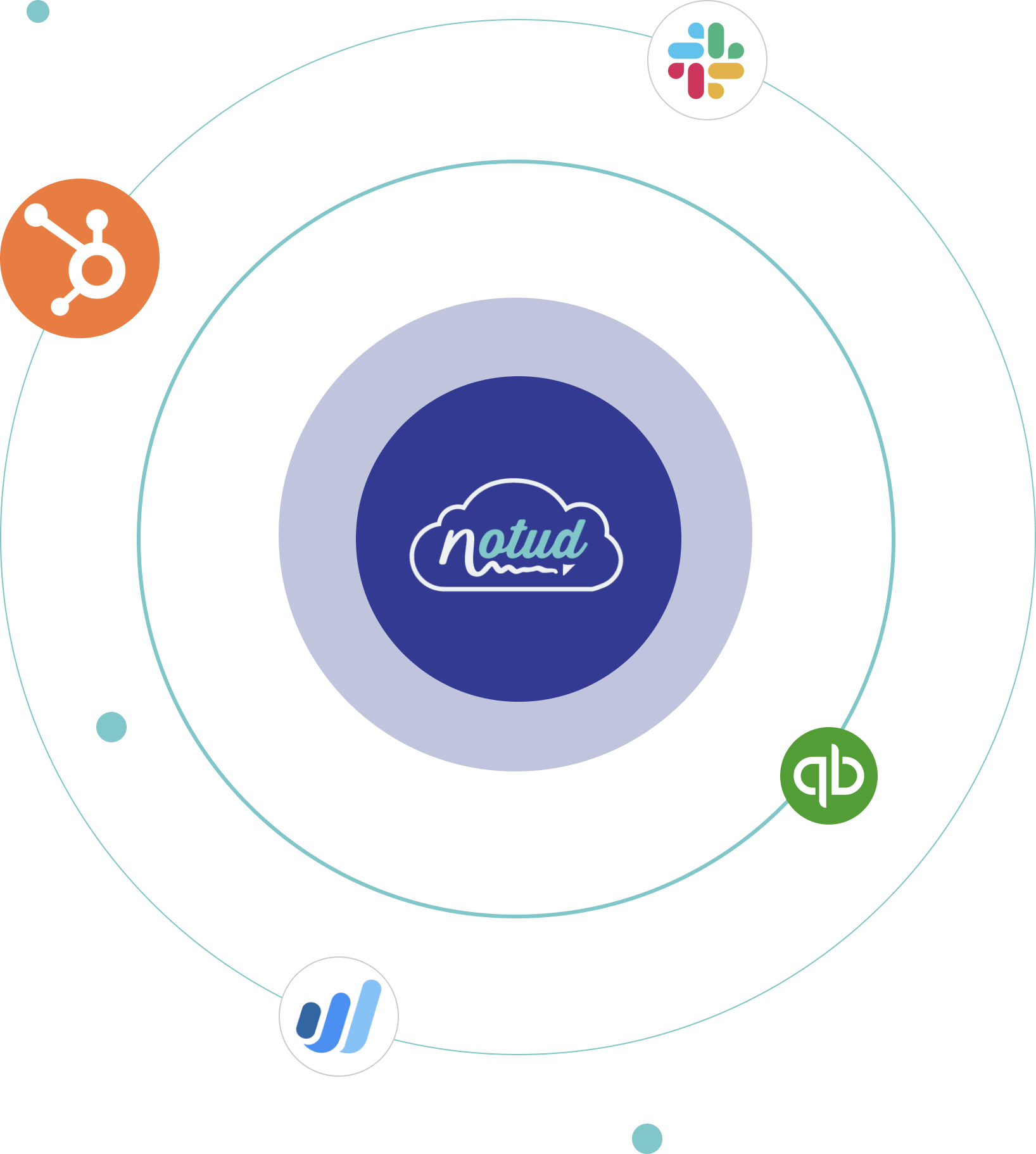 Noted integrates with HubSpot, Quickbooks, Slack, and Wave via Zapier