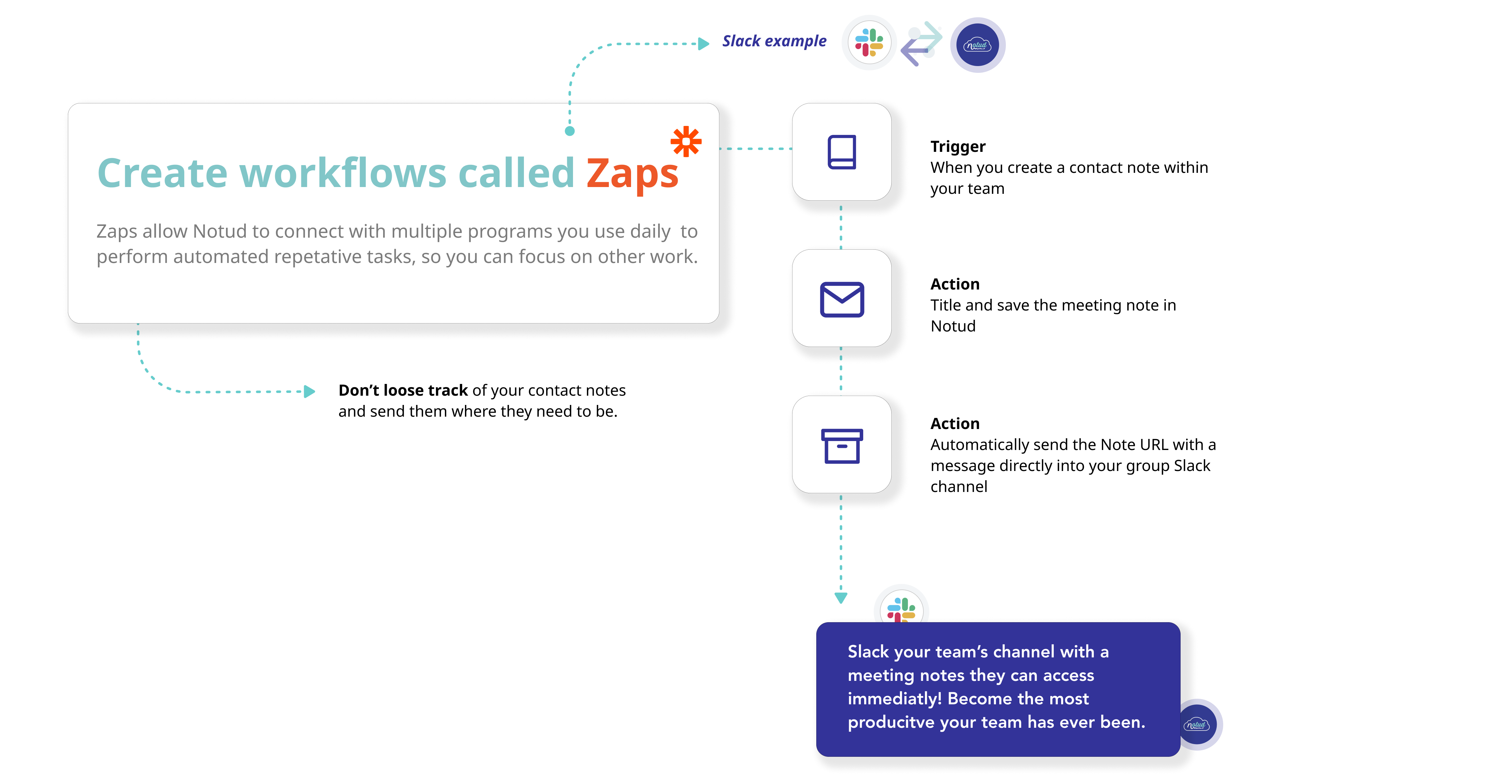 Create workflows called Zaps. Zaps allow Notud to connect with multiple programs you use daily  to perform automated repetative tasks, so you can focus on other work.